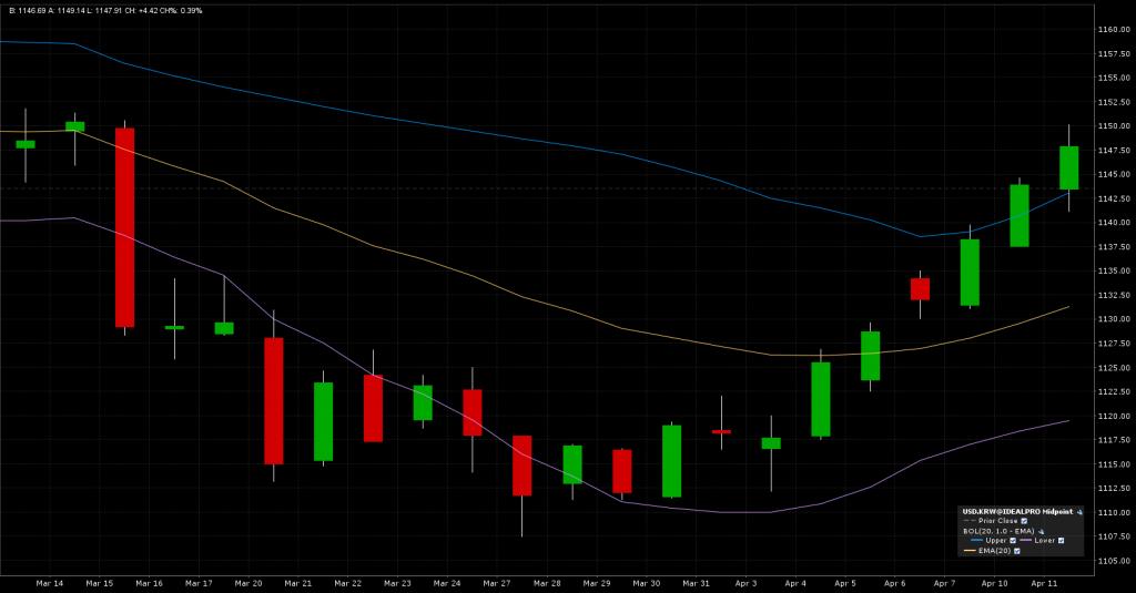 USD/KRW Chart